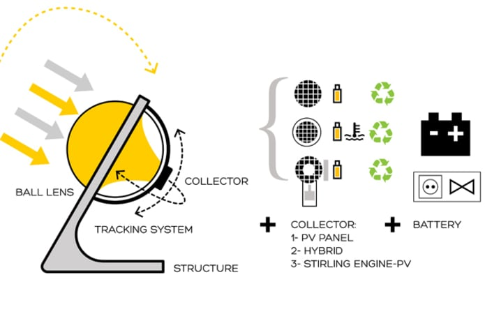 Rawlemon Solar Devices | Indiegogo