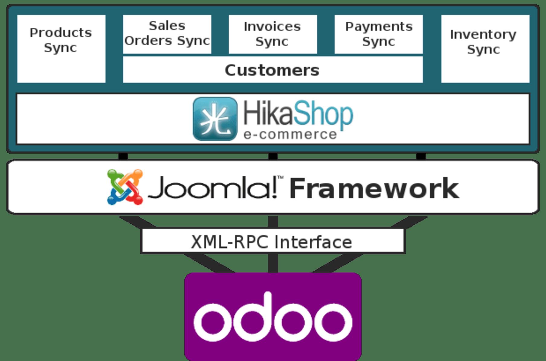 Joomla Odoo Connector Synchronizer And Integrator Indiegogo